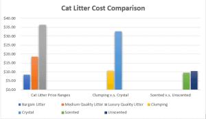 cat litter comparison chart